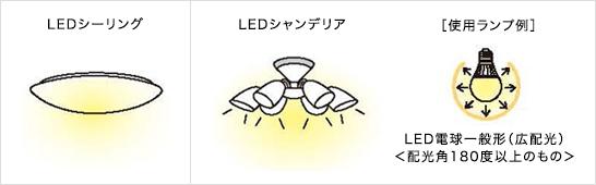 LED器具