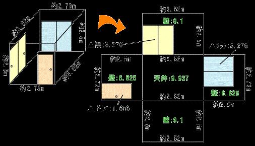 クロスの測り方
