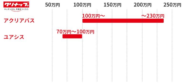 クリナップのユニットバスの価格目安表