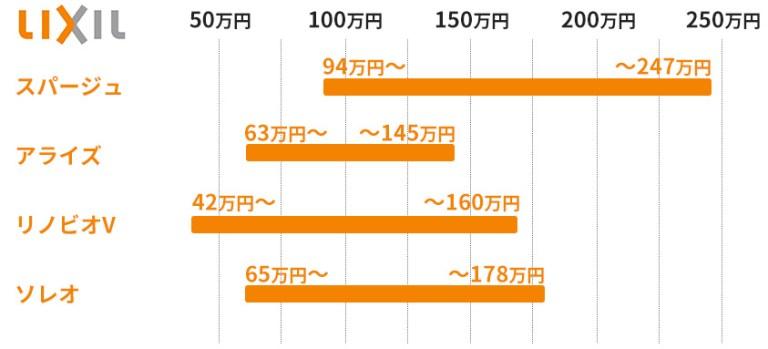 リクシルのユニットバスの価格目安表