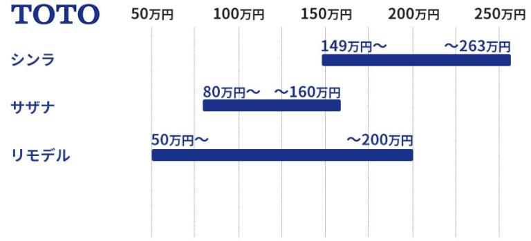 TOTOのユニットバスの価格目安表